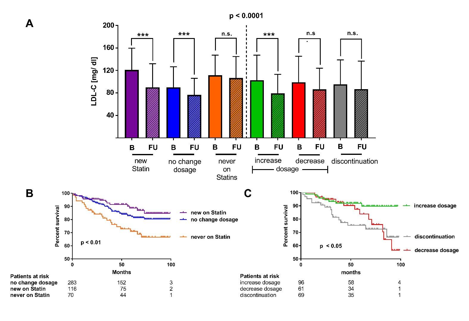 LDL-C and survival data regarding statin treatment.jpg